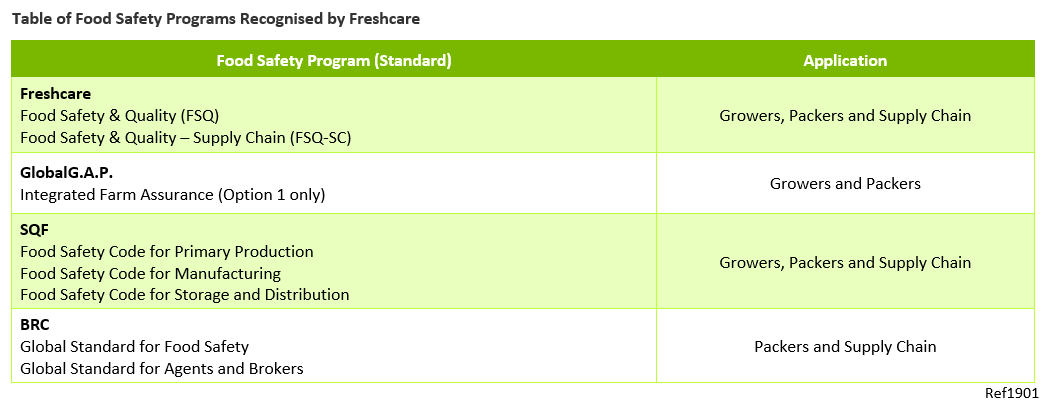 Freshcare – Recognised Food Safety Programs